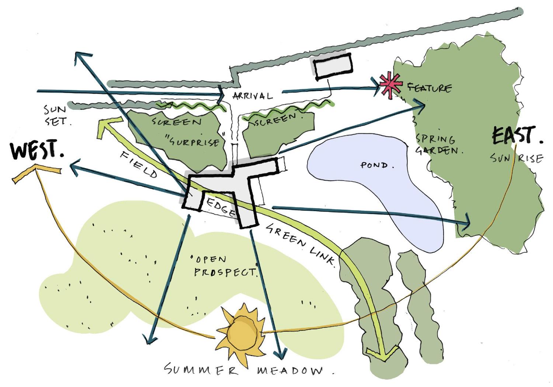 Projects-GardensEstates-WalkFarmBarn_SunSketch-1500x1050
